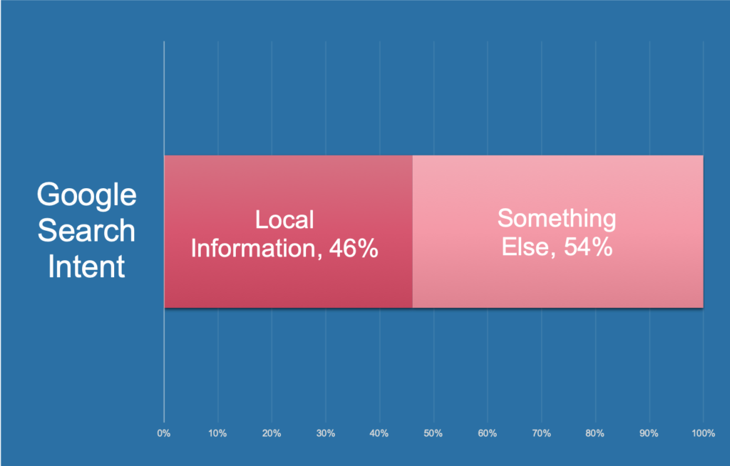 google seo search intent chart | wild oak media